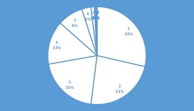 grafico graduatoria