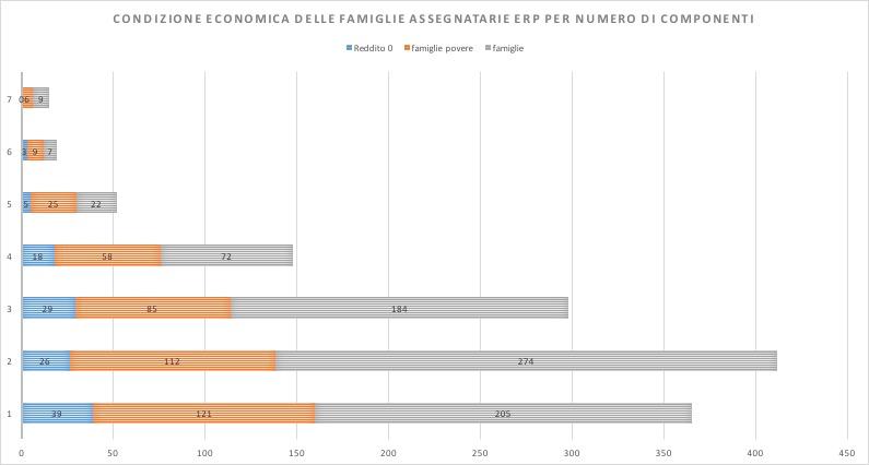 Condizione economica delle famiglie assegnatarie per numero di componenti